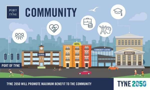 #Tyne2050 will promote maximum benefit to the community
